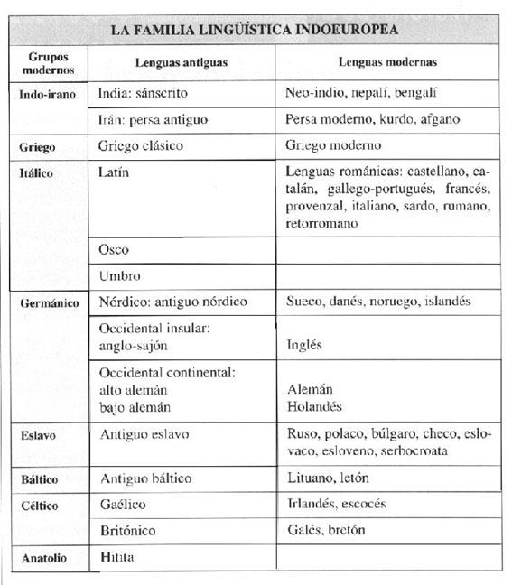 Historia De La Lengua Latina En Culturaclasicacom